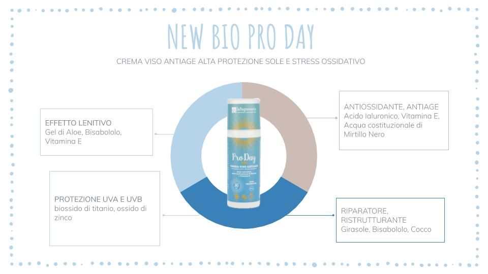 Bio pro day