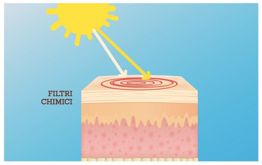 Lasaponaria filtri chimici