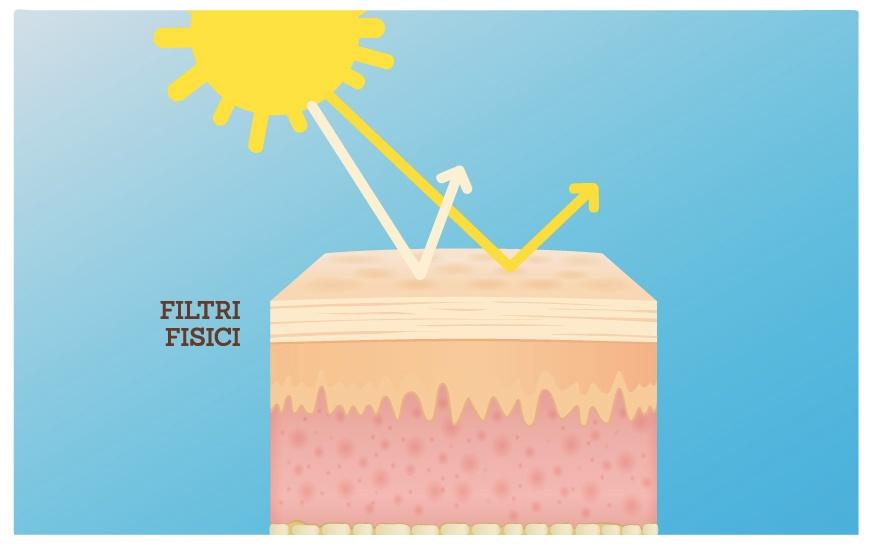 Lasaponaria filtri solari fisici
